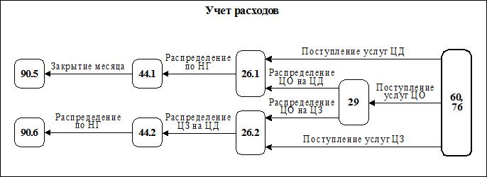 А. Коммерческие расходы (прямые).  ЦФО.  ЦД).  Рис.1 Схема учета операционных расходов.