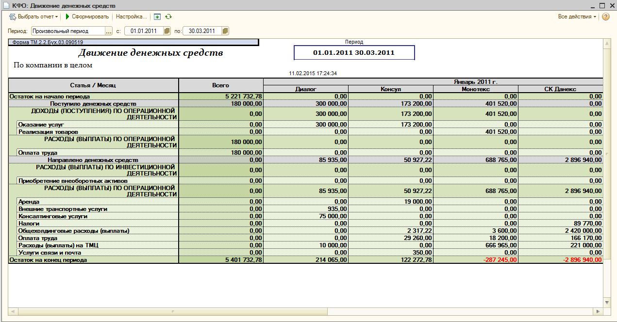 бланк отчета о движении денежных средств новый