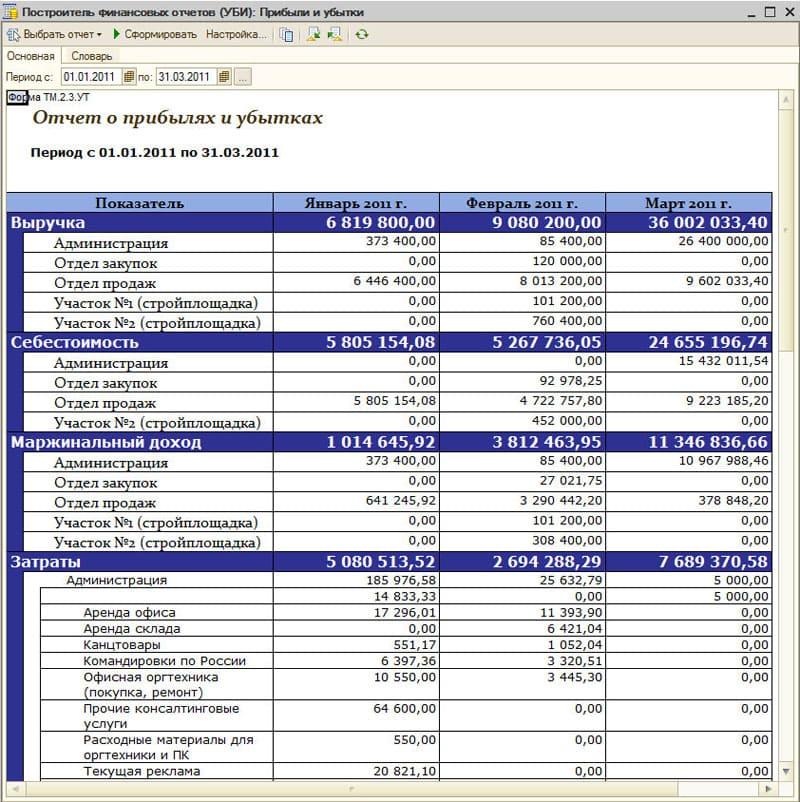 Примерный отчет о прибылях и убытках