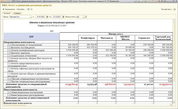 Пример отчета «Отчет о движении денежных средств»
