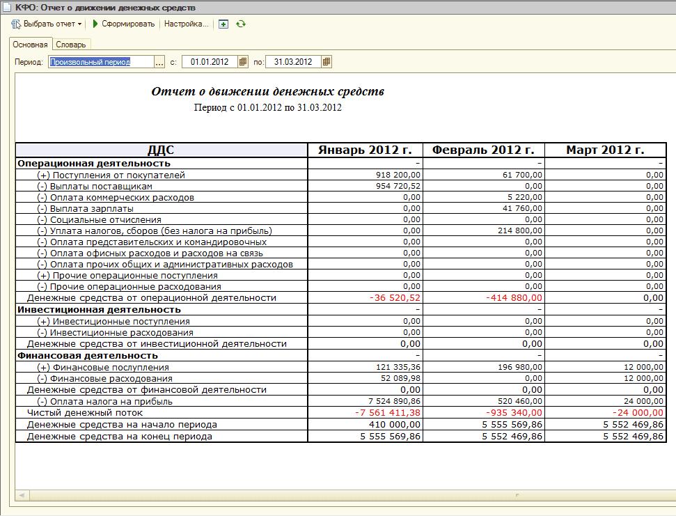 Бланки отчётов по мсфо коэффициэнт к2 для енвд