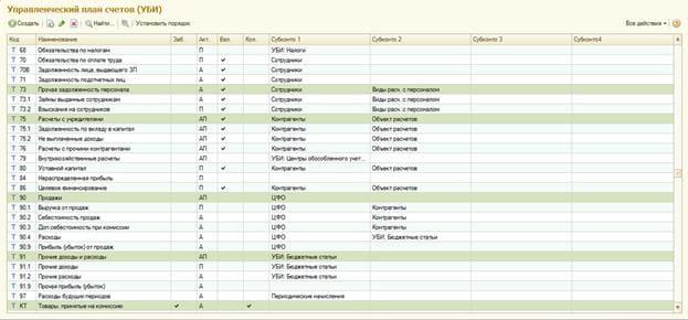 Примерный план счетов управленческого учета
