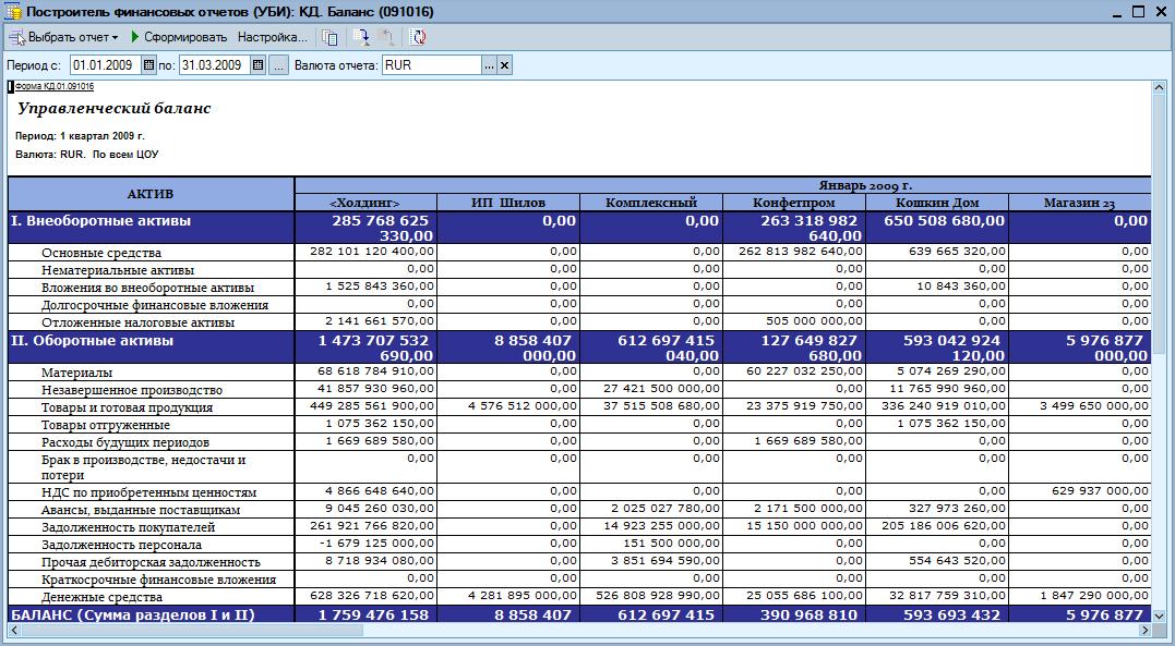 Как сделать отчет о финансовых результатах по балансу